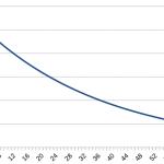 幾何分布・負の2項分布と中心極限定理の例